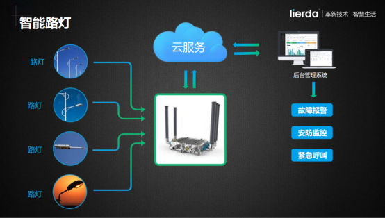 LPWAN技术在智慧城市中的应用