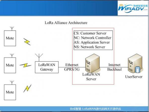 一文读懂物联网NB-IoT与LoRa的区别