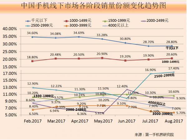 2017年8月中国高端手机市场分析报告