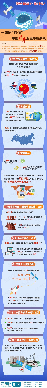 砥砺奋进的五年·圆梦中国人】一张图读懂中国北斗卫星导航