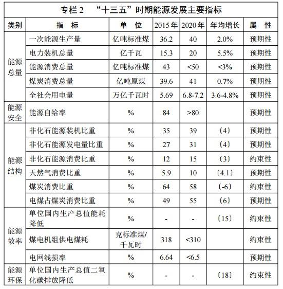 【汇总】2017年重点光伏政策解析