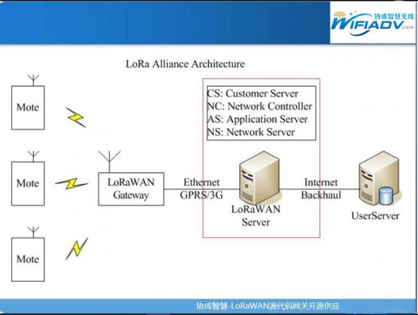 NB-IoT、LoRa等广域网络落地 伴随长尾效应凸显