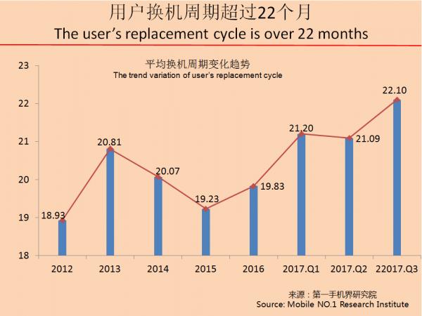 2017年9月中国高端手机市场分析报告