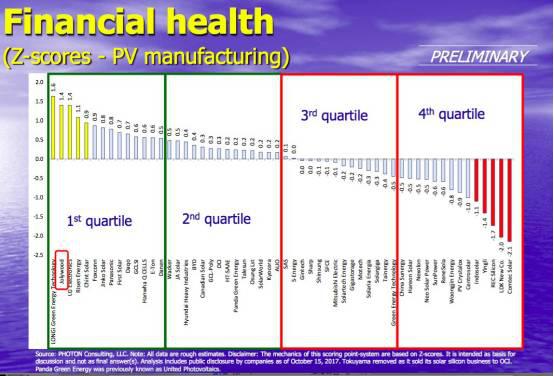 PHOTON发布:中来光电财务健康指数排名全球第二