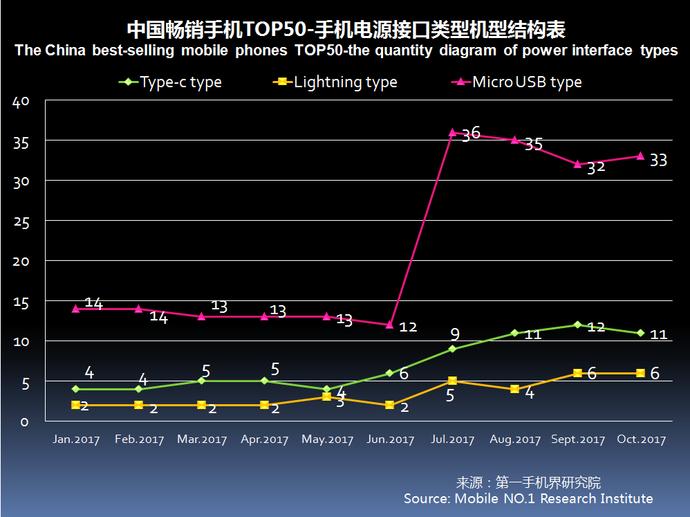 2017年10月中国畅销手机市场分析报告