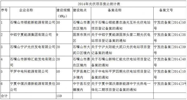 宁夏发改委废止6个未开工光伏项目 共计规模159MW