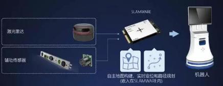 SLAMTEC商用机器人底盘的应用