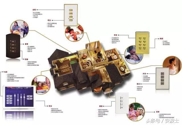 可以用遥控,定时等多种智能控制方式实现对在家里饮水机,插座,空调