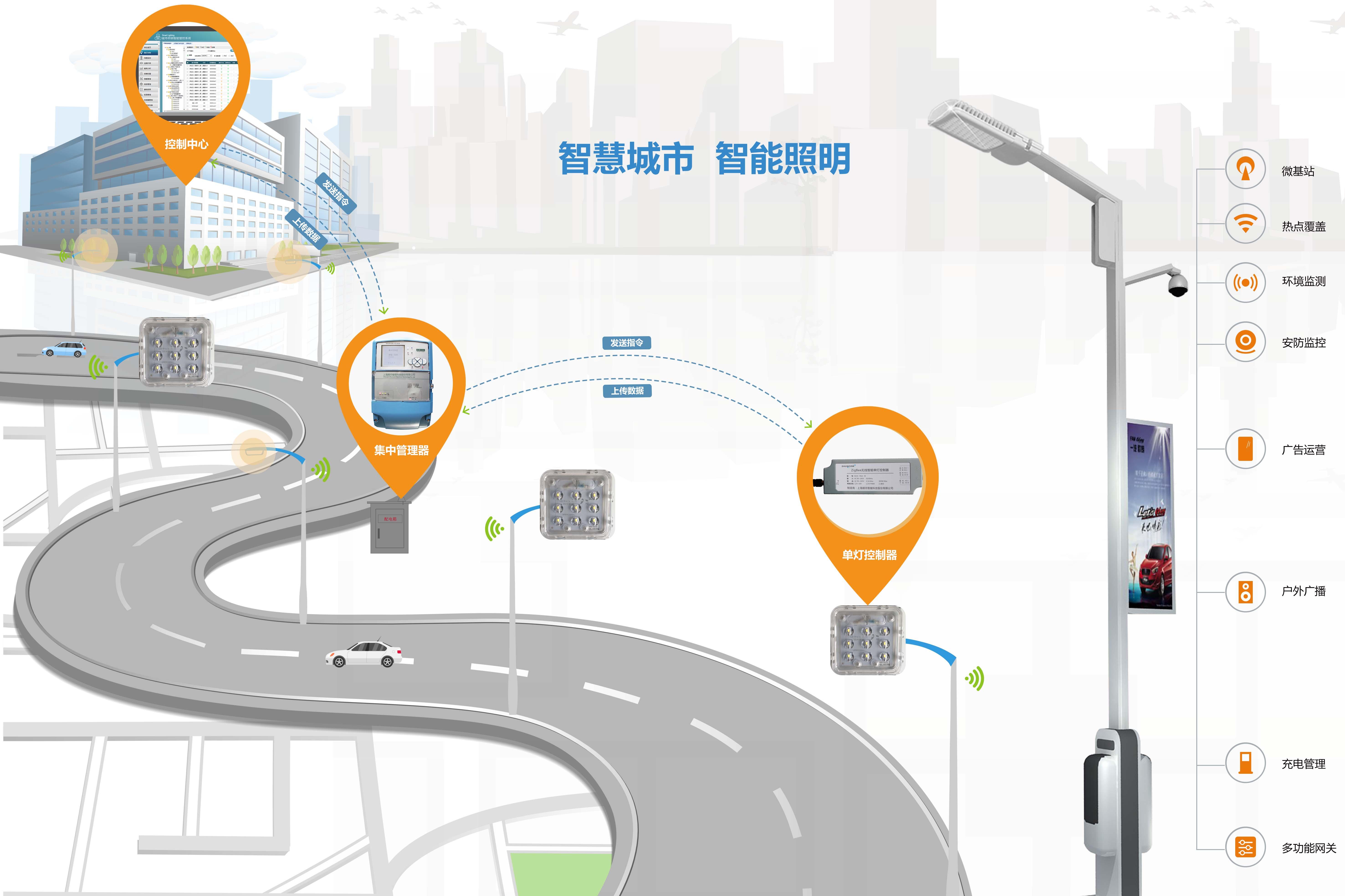 解析:为什么zigbee技术适合应用于城市智慧路灯照明领域
