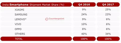 印度市场,小米市场份额急进,OPPO和vivo衰退