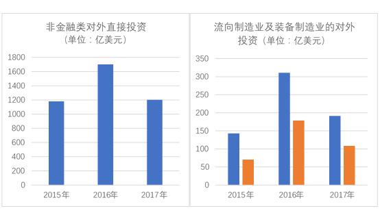 2017年中国非金融类对外直接投资