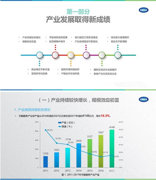 2017节能服务产业发展报告