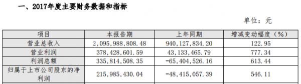 北讯集团:2017年利润总额暴涨613.44%