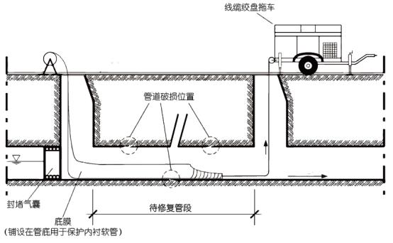 非开挖修复- UV紫外光内衬固化操作