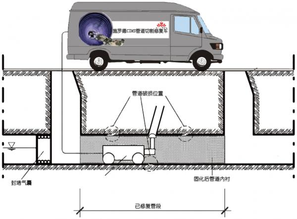 非开挖修复CIPP紫外光固化施工步骤