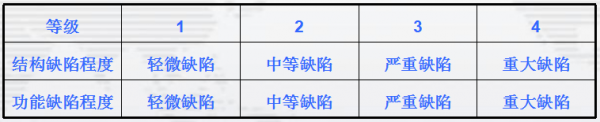 排水管网缺陷等级分类表