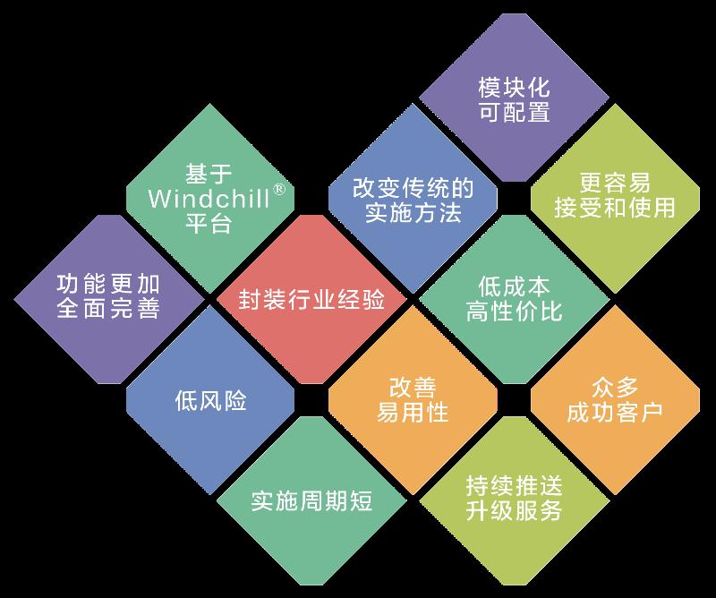 """随着PTC被评为PLM/IoT的领导者,""""高大上""""的Windchill也能""""开箱即用""""?"""