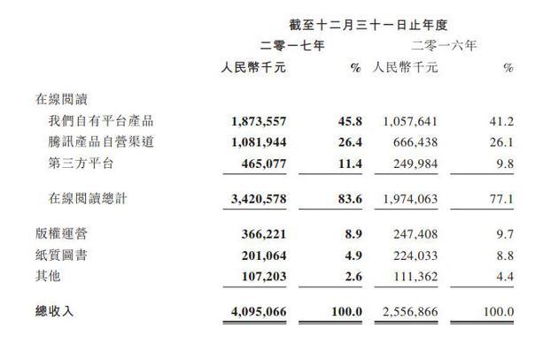阅文集团2017年营收40.95亿元 净利5.56亿元