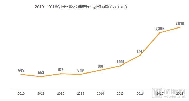 2018Q1医疗健康行业投融资报告:249起,65亿美元,生物技术领域吸金最多