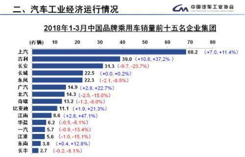 3月乘用车销量环比增46.97% 南北大众领衔