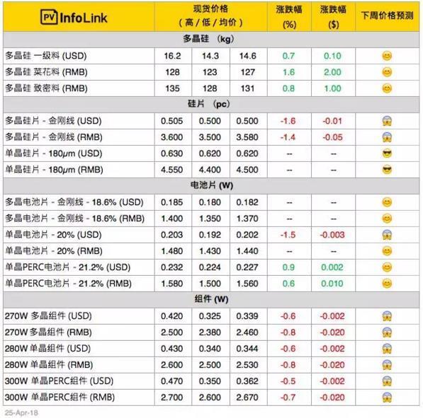 【周价格评析】硅料涨势 硅片业者进一步压缩利润空间