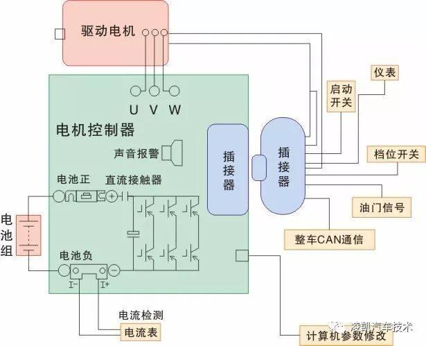 新能源汽车技术6-驱动电动机控制系统
