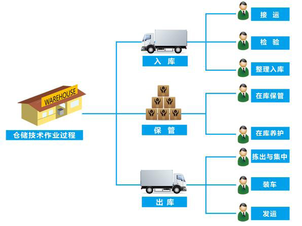 超市物流运作_海尔物流运作_电商物流运作