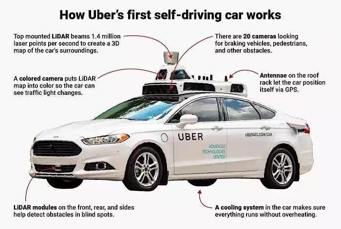 优步自动驾驶致死案:硬件已看见,软件决定不反应