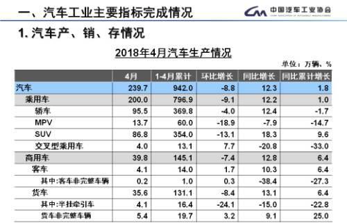 4月汽车销量排名 上汽、东风、一汽位列前三