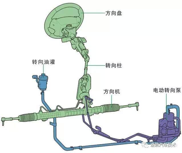 新能源汽车技术9-转向、制动系统