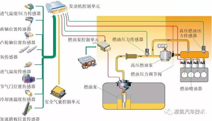 图解汽车发动机技术9-发动机电子控制系统
