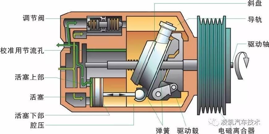 图解汽车电气技术9-汽车空调系统基本原理