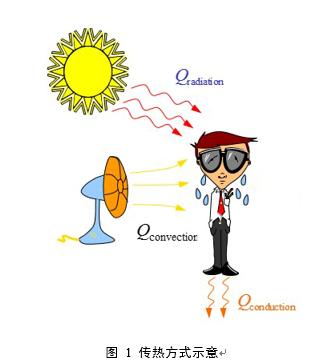 ANSYS Fluent在热分析中的使用介绍