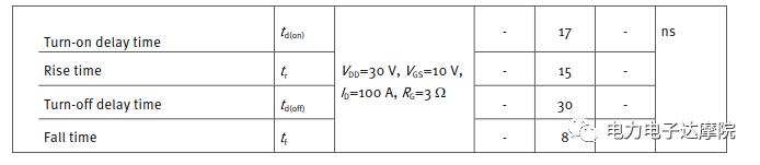 MOSFET应用参数理论详解