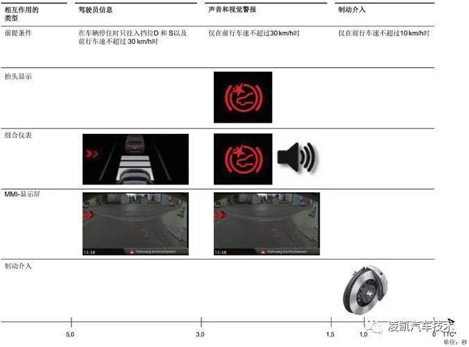 图解汽车电气技术13-全新奥迪A8横向辅助系统
