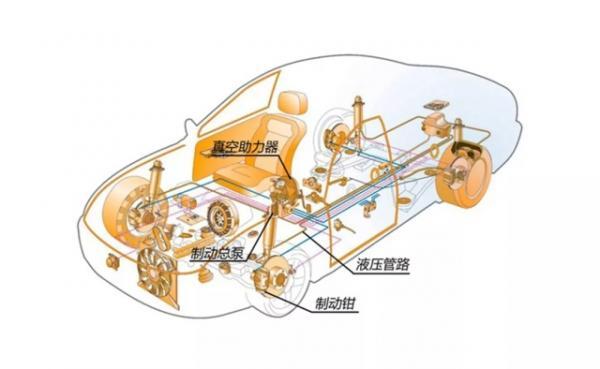 刹车系统的关键在哪里?90%的老司机都不懂
