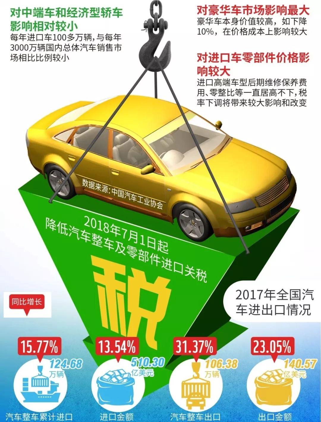 """降关税或引发车企集体""""官降"""",豪华车品牌谁最危险?"""