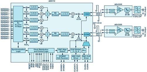 5g前端系统解决方案——高速模数转换器ad9208与高速数模转换器ad9172