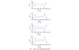 大跨度斜拉桥车桥耦合振动分析