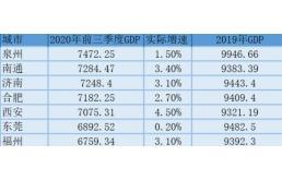 江苏:第四座万亿城市,除了对接上海还能有点什么?