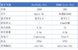 南卡lite Pro和AirPods谁更值得入手?