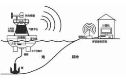海洋开发:超声波风速传感器在海上风速监测中的作用