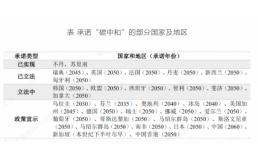"""""""解绑""""化石能源依赖  中国迎来更大市场空间"""