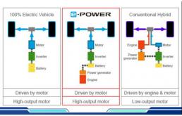 全新轩逸e-POWER,混动版油耗仅4.1L!