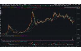 中国移动560亿A股IPO