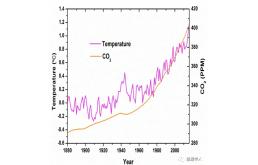 人类社会正面临三重大拐点叠加!碳达峰、债达峰和人达峰将会带来哪些危机?