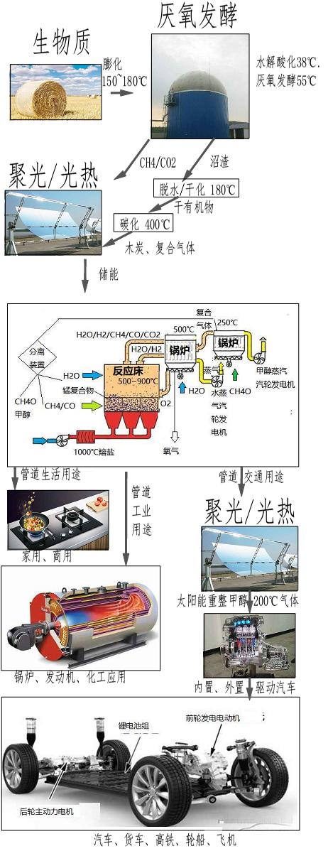 光液技术细节之三  LY系统 何为高效