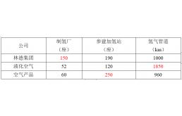 氫能:三大氣體巨頭在中國的布局