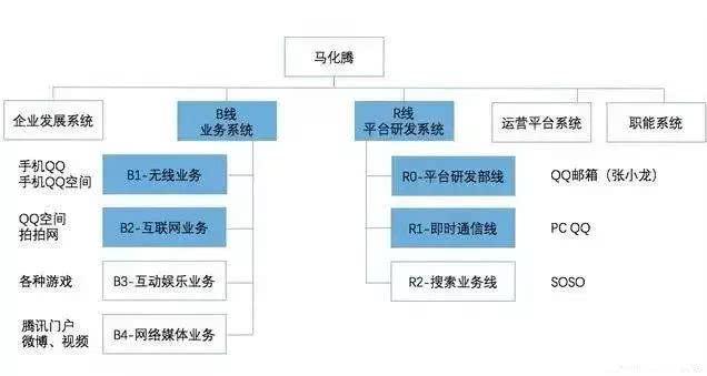 腾讯组织结构大调整,除了战略解读还得窥见这些产业机遇