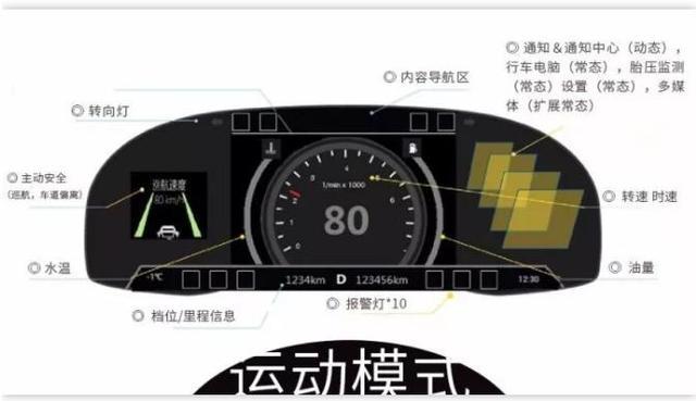 把时速350高铁用的中兴嵌入式操作系统放到普通汽车上,会怎样?